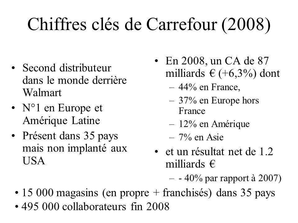 Chiffres clés de Carrefour (2008) Second distributeur dans le monde derrière Walmart N°1 en Europe et Amérique Latine Présent dans 35 pays mais non im