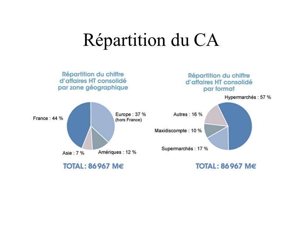 Répartition du CA