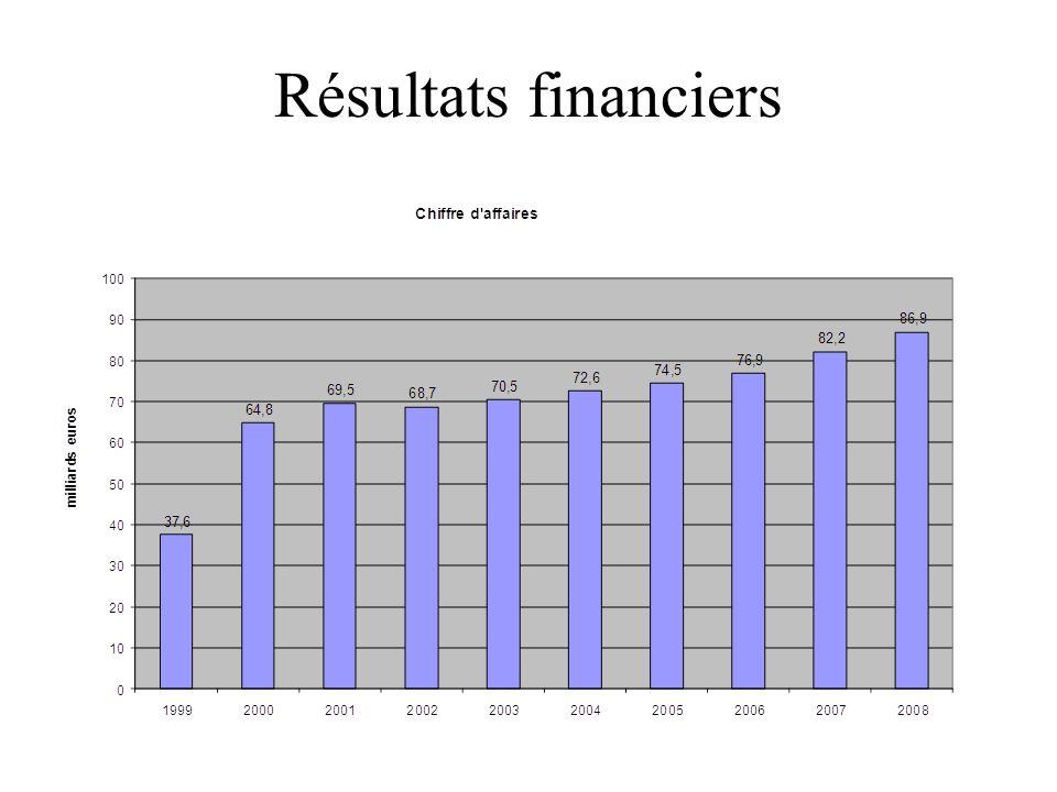Résultats financiers