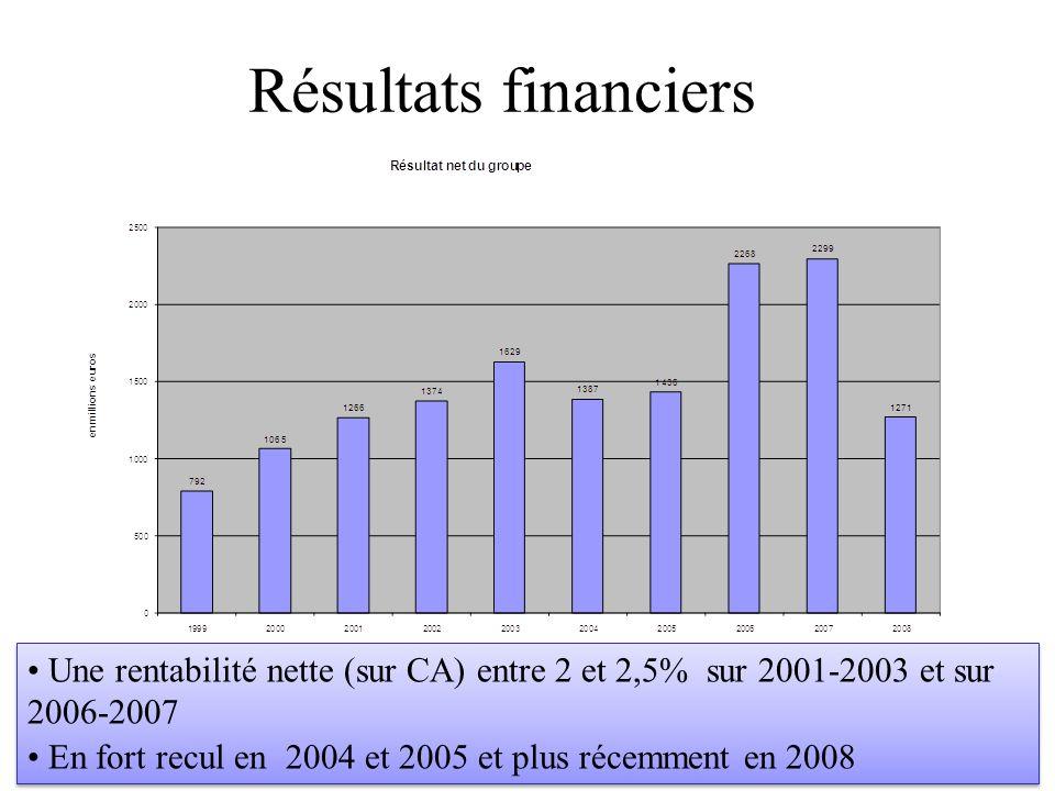 Une rentabilité nette (sur CA) entre 2 et 2,5% sur 2001-2003 et sur 2006-2007 En fort recul en 2004 et 2005 et plus récemment en 2008 Une rentabilité