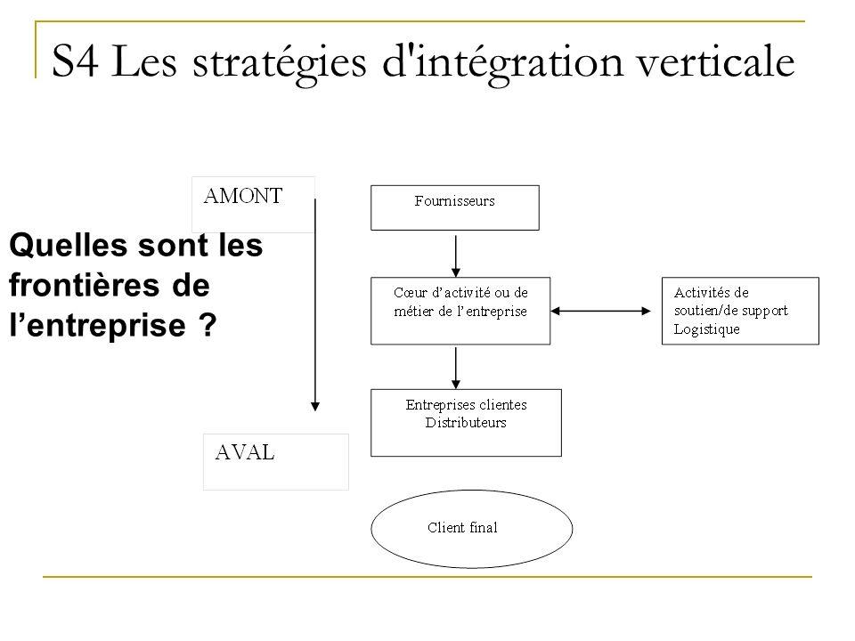 S4 Les stratégies d'intégration verticale Quelles sont les frontières de lentreprise ?
