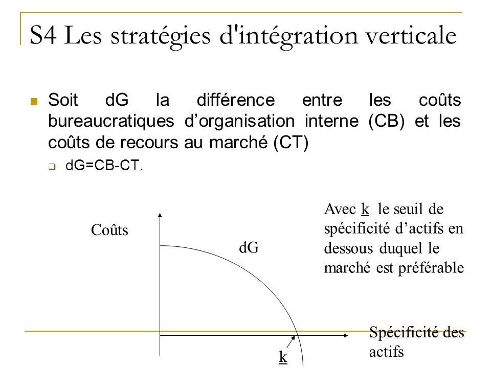 S4 Les stratégies d'intégration verticale Soit dG la différence entre les coûts bureaucratiques dorganisation interne (CB) et les coûts de recours au