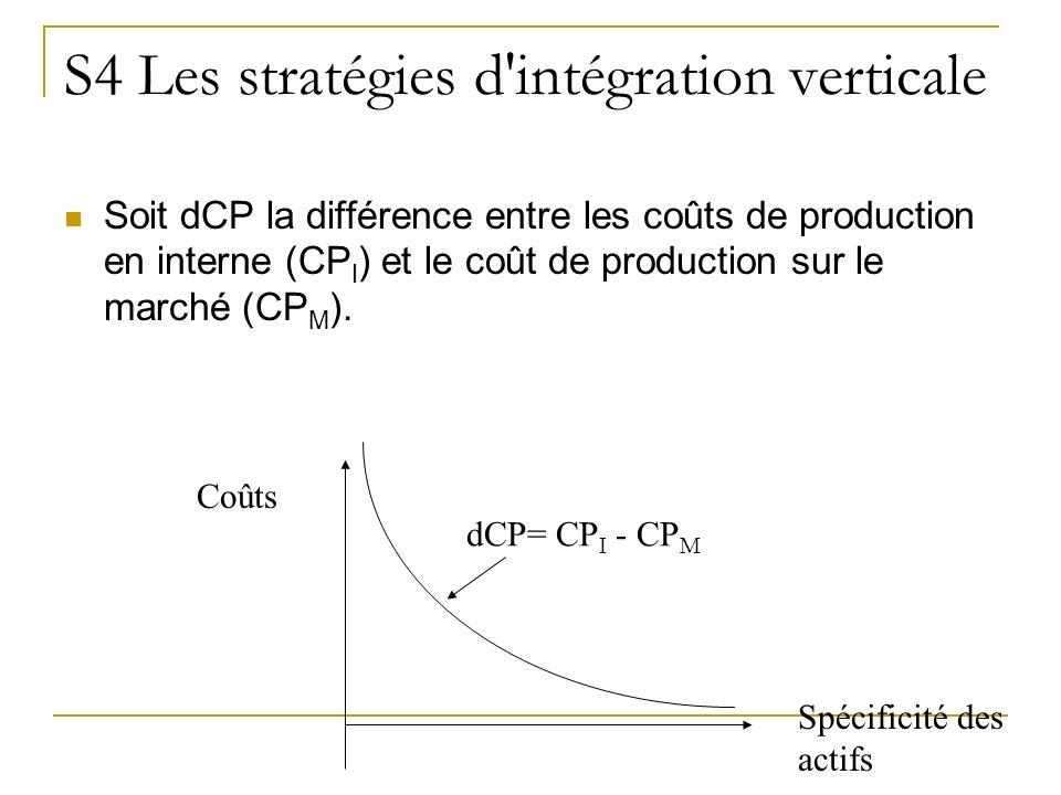 S4 Les stratégies d'intégration verticale Soit dCP la différence entre les coûts de production en interne (CP I ) et le coût de production sur le marc
