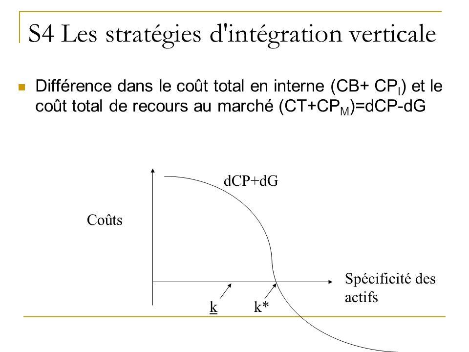 S4 Les stratégies d'intégration verticale Différence dans le coût total en interne (CB+ CP I ) et le coût total de recours au marché (CT+CP M )=dCP-dG