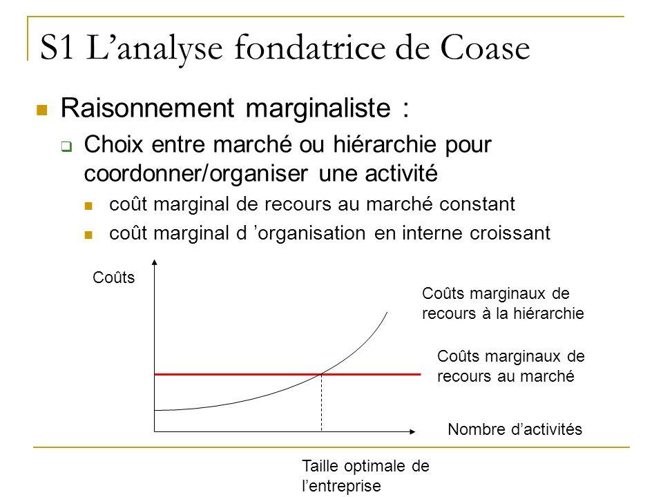 S1 Lanalyse fondatrice de Coase Raisonnement marginaliste : Choix entre marché ou hiérarchie pour coordonner/organiser une activité coût marginal de r