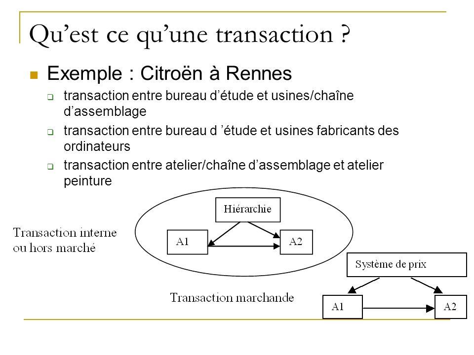 Quest ce quune transaction ? Exemple : Citroën à Rennes transaction entre bureau détude et usines/chaîne dassemblage transaction entre bureau d étude