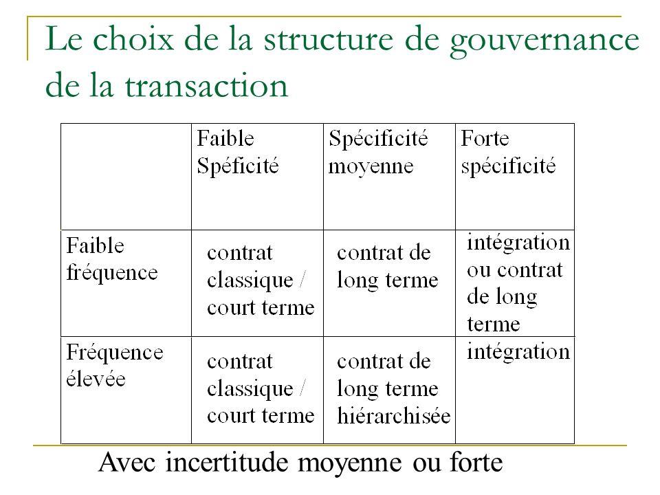 Le choix de la structure de gouvernance de la transaction Avec incertitude moyenne ou forte