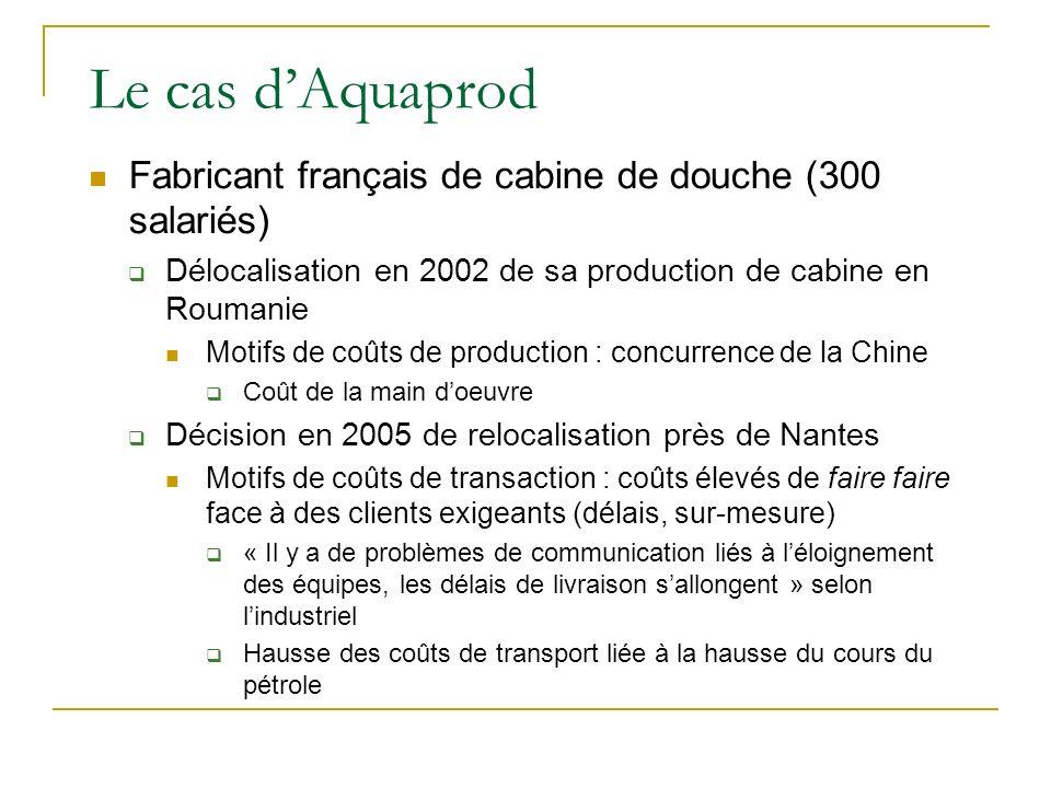 Le cas dAquaprod Fabricant français de cabine de douche (300 salariés) Délocalisation en 2002 de sa production de cabine en Roumanie Motifs de coûts d