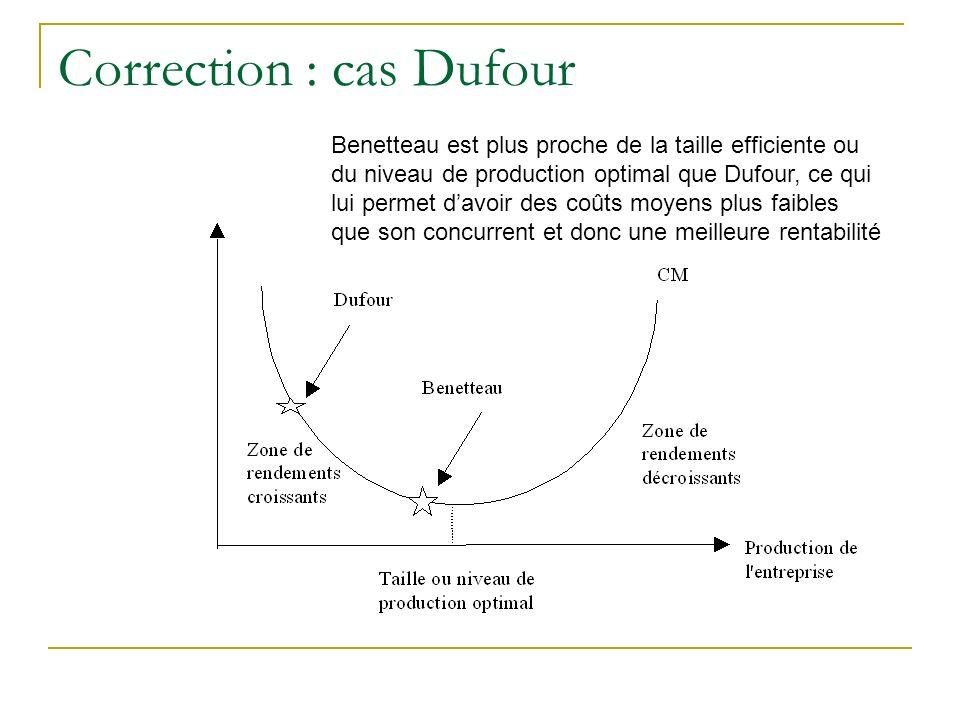 Correction : cas Dufour Benetteau est plus proche de la taille efficiente ou du niveau de production optimal que Dufour, ce qui lui permet davoir des coûts moyens plus faibles que son concurrent et donc une meilleure rentabilité