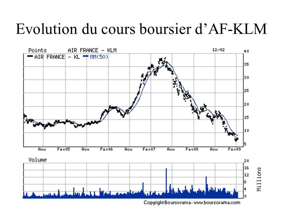 Evolution du cours boursier dAF-KLM