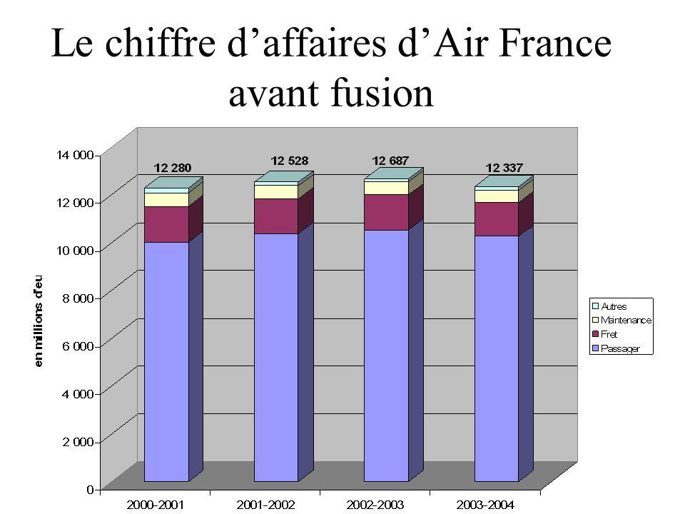 Le chiffre daffaires dAir France avant fusion