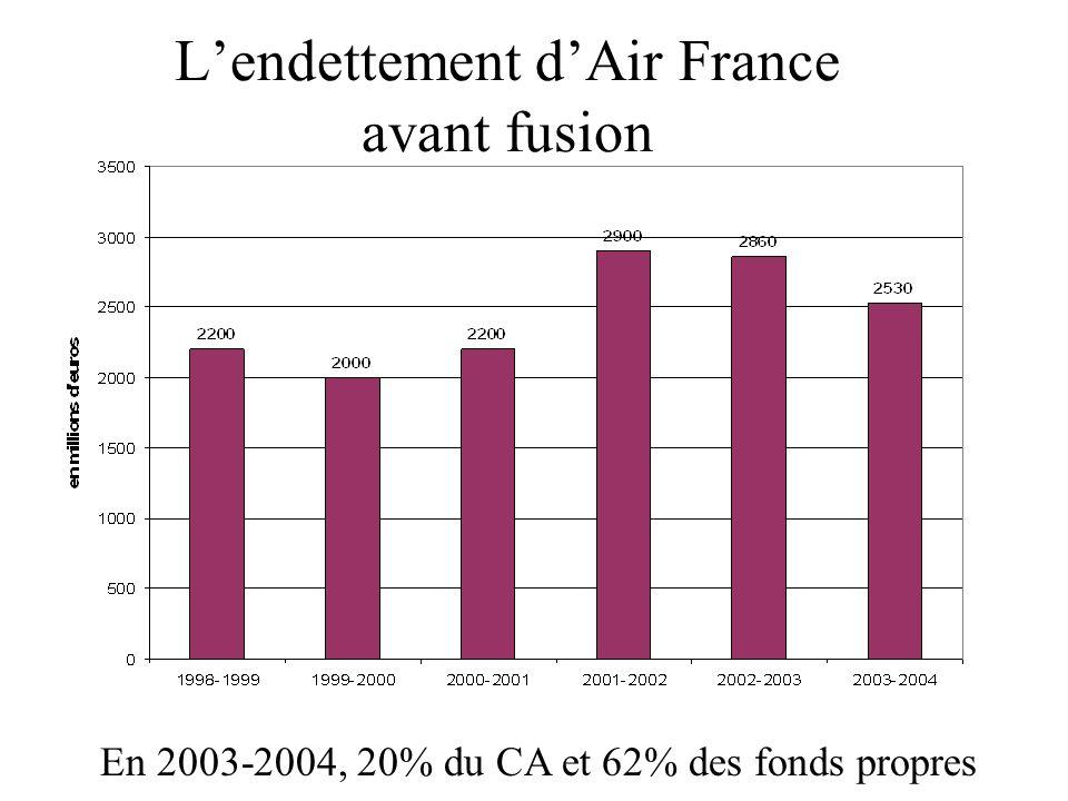 Lendettement dAir France avant fusion En 2003-2004, 20% du CA et 62% des fonds propres