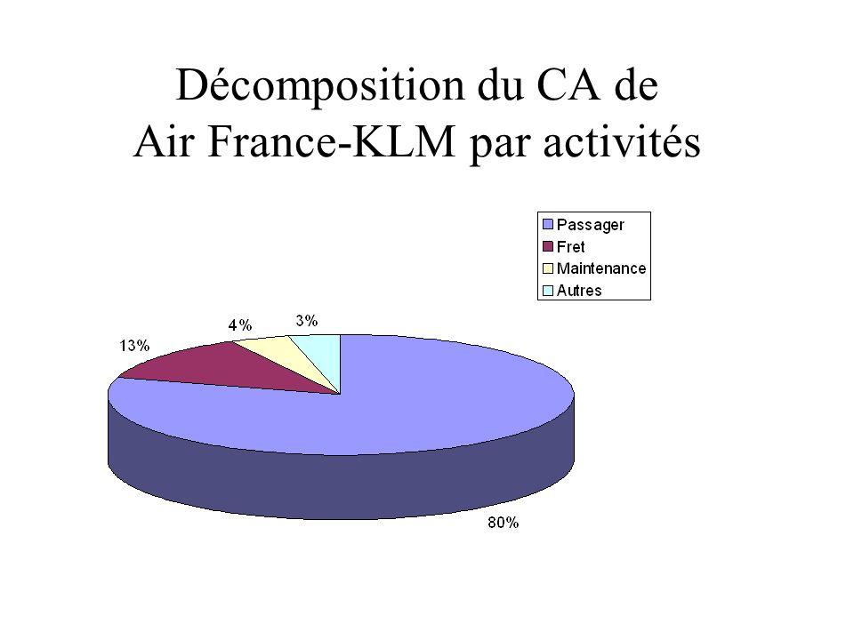 Décomposition du CA de Air France-KLM par activités