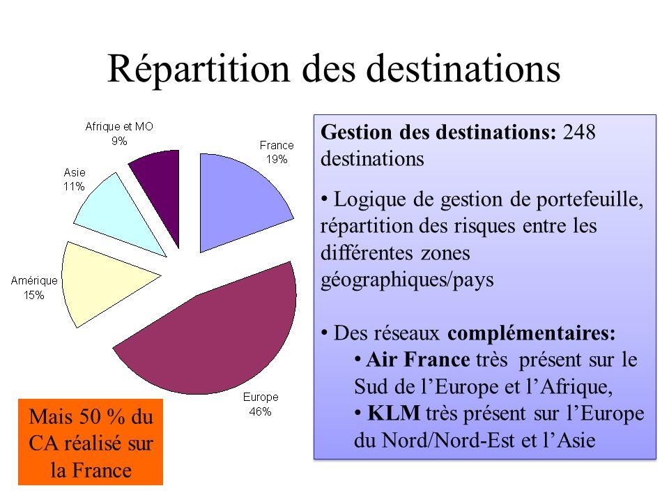 Répartition des destinations Mais 50 % du CA réalisé sur la France Gestion des destinations: 248 destinations Logique de gestion de portefeuille, répa