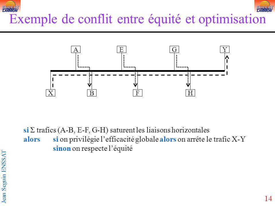 14 Jean Seguin ENSSAT Exemple de conflit entre équité et optimisation AY BX E F G H si Σ trafics (A-B, E-F, G-H) saturent les liaisons horizontales alors si on privilégie lefficacité globale alors on arrête le trafic X-Y sinon on respecte léquité