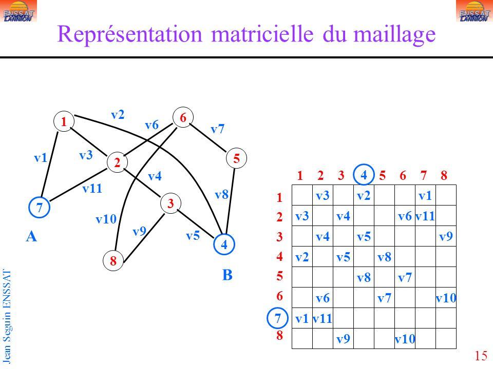 15 Jean Seguin ENSSAT Représentation matricielle du maillage 1 3 5 2 4 6 7 8 v3v2v1 v3v4v6v11 v4v5v9 v2v5v8 v7 v6v7v10 v1v11 v9v10 1234567812345678 1