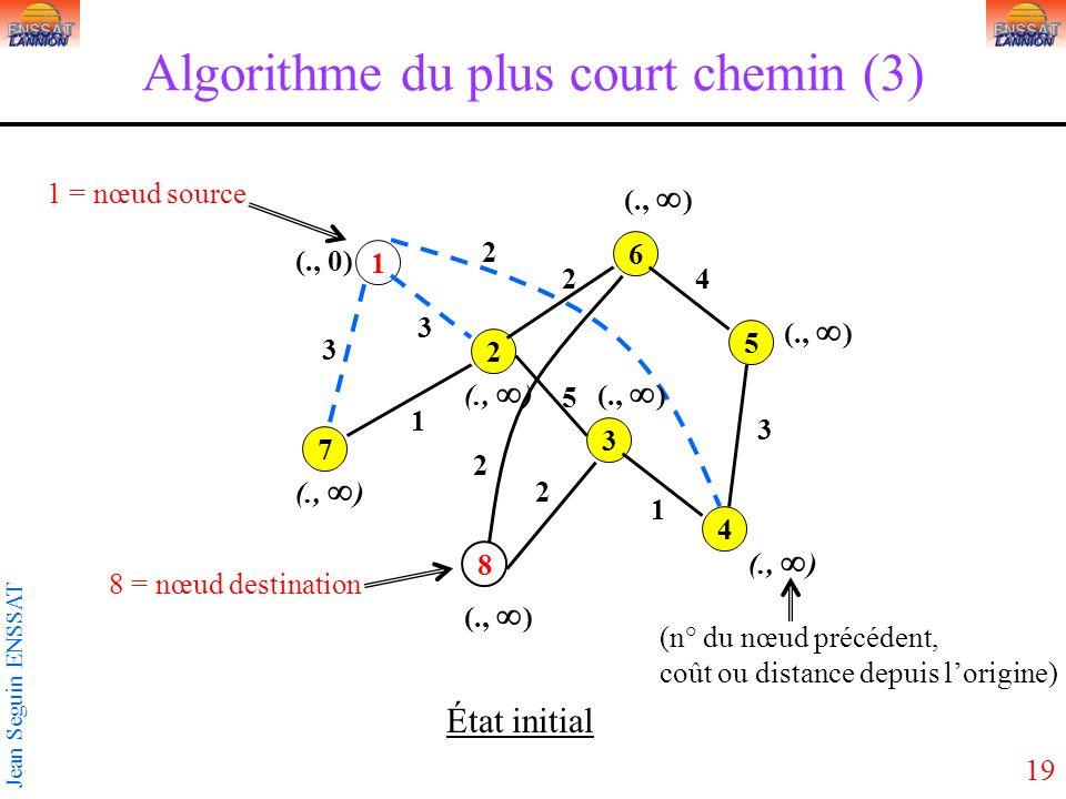 19 Jean Seguin ENSSAT Algorithme du plus court chemin (3) 1 3 5 2 4 6 7 8 3 2 3 5 2 1 1 2 3 4 2 (., ) (., 0) (., ) État initial (n° du nœud précédent, coût ou distance depuis lorigine) 1 = nœud source 8 = nœud destination
