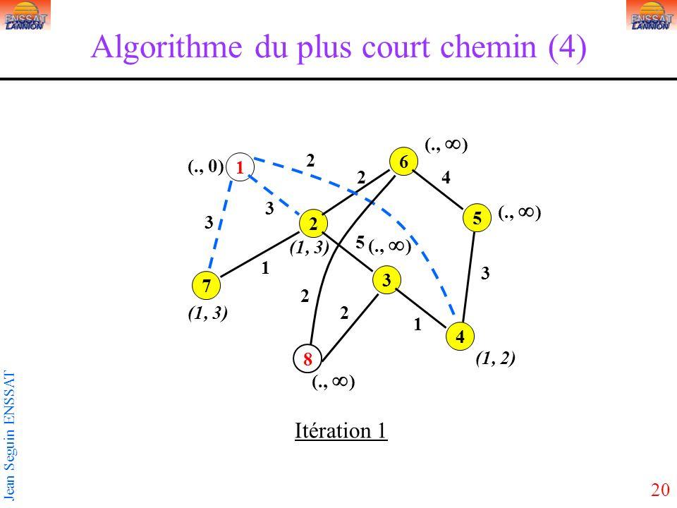20 Jean Seguin ENSSAT Algorithme du plus court chemin (4) 1 3 5 2 4 6 7 8 3 2 3 5 2 1 1 2 3 4 2 (1, 3) (., 0) Itération 1 (1, 2) (1, 3) (., )