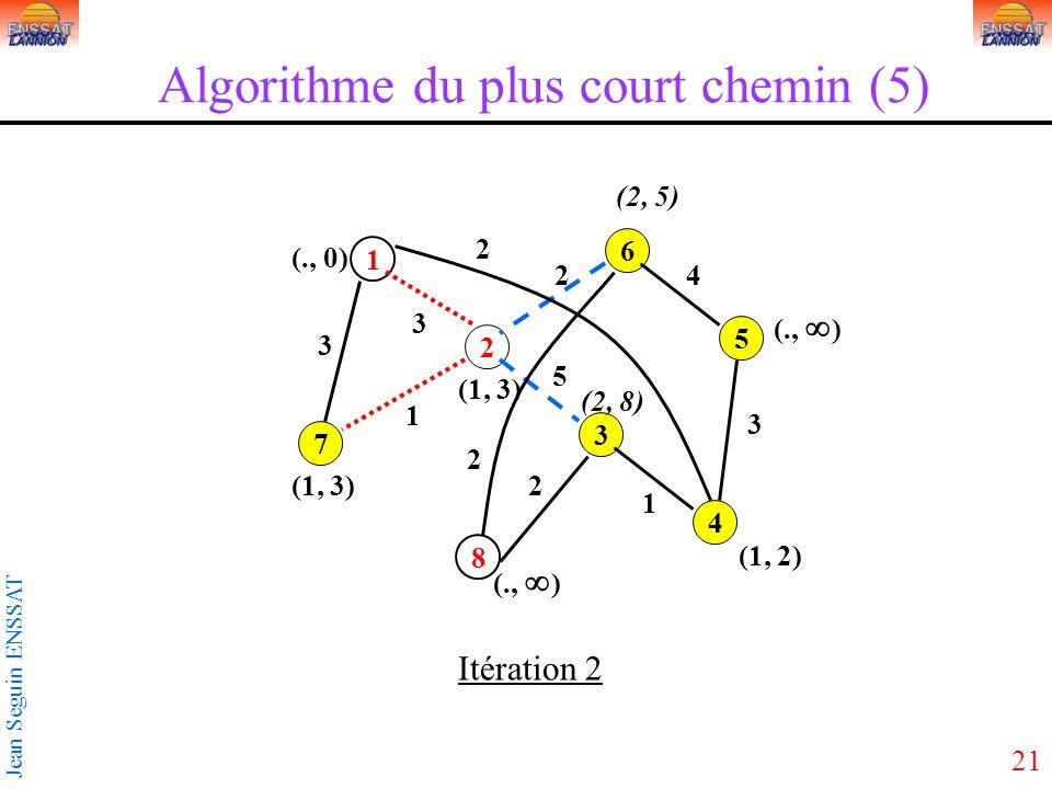21 Jean Seguin ENSSAT 1 3 5 2 4 6 7 8 3 2 3 5 2 1 1 2 3 4 2 (1, 3) (., 0) Itération 2 (1, 2) (2, 5) (2, 8) (1, 3) Algorithme du plus court chemin (5) (., )