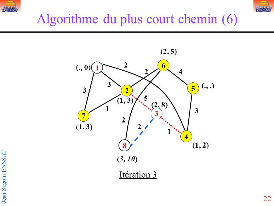 22 Jean Seguin ENSSAT Algorithme du plus court chemin (6) 1 3 5 2 4 6 7 8 3 2 3 5 2 1 1 2 3 4 2 (1, 3) (., 0) Itération 3 (3, 10) (1, 2) (.,.) (2, 5)