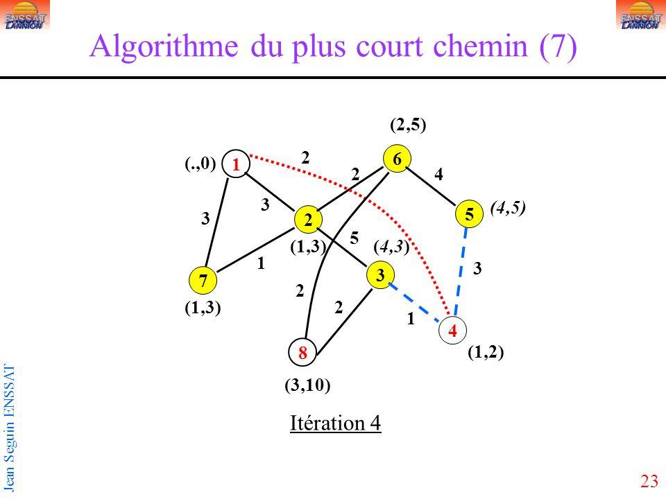 23 Jean Seguin ENSSAT Algorithme du plus court chemin (7) 1 3 5 2 4 6 7 8 3 2 3 5 2 1 1 2 3 4 2 (1,3) (.,0) Itération 4 (3,10) (1,2) (4,5) (2,5) (4,3)(1,3)