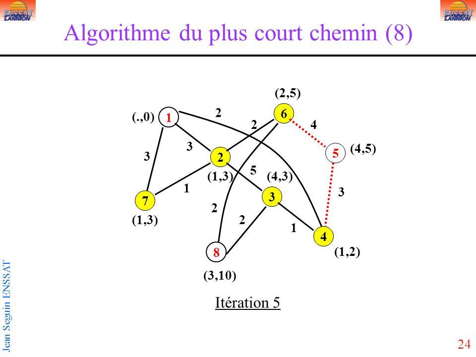 24 Jean Seguin ENSSAT Algorithme du plus court chemin (8) 1 3 5 2 4 6 7 8 3 2 3 5 2 1 1 2 3 4 2 (1,3) (.,0) Itération 5 (3,10) (1,2) (4,5) (2,5) (4,3)(1,3)