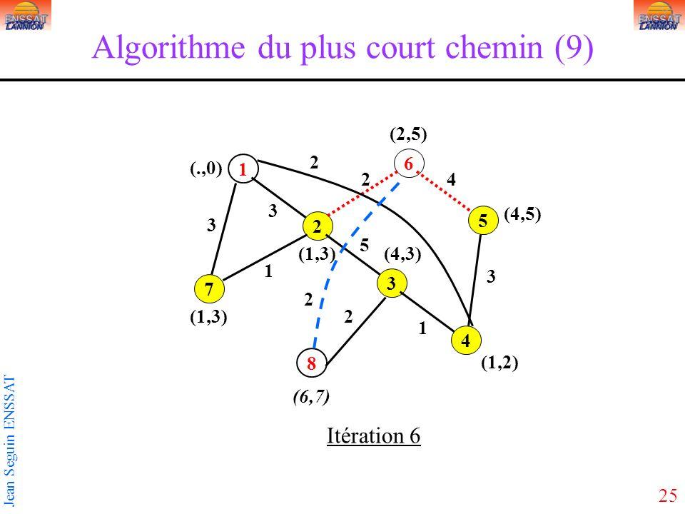25 Jean Seguin ENSSAT Algorithme du plus court chemin (9) 1 3 5 2 4 6 7 8 3 2 3 5 2 1 1 2 3 4 2 (1,3) (.,0) Itération 6 (6,7) (1,2) (4,5) (2,5) (4,3)(