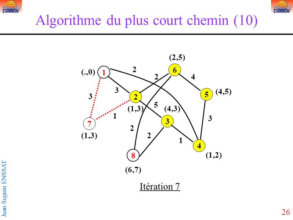 26 Jean Seguin ENSSAT Algorithme du plus court chemin (10) 1 3 5 2 4 6 7 8 3 2 3 5 2 1 1 2 3 4 2 (1,3) (.,0) Itération 7 (6,7) (1,2) (4,5) (2,5) (4,3)(1,3)
