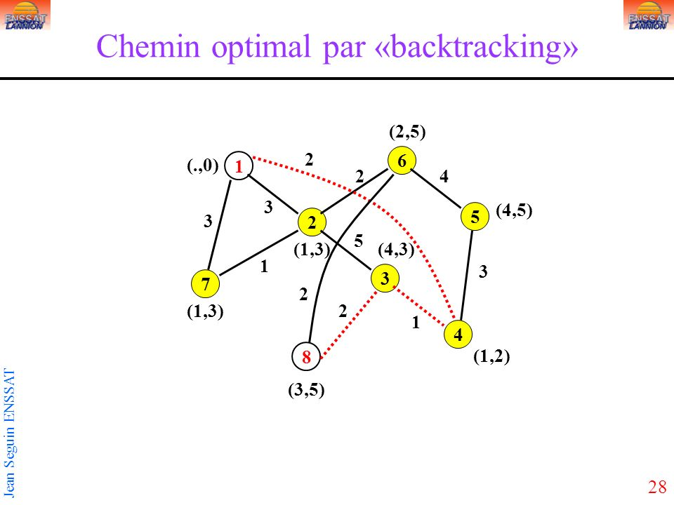 28 Jean Seguin ENSSAT Chemin optimal par «backtracking» 1 3 5 2 4 6 7 8 3 2 3 5 2 1 1 2 3 4 2 (1,3) (.,0) (3,5) (1,2) (4,3)(1,3) (4,5) (2,5)