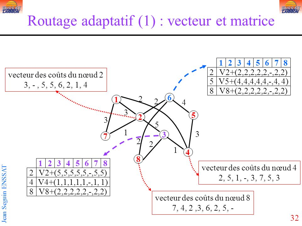 32 Jean Seguin ENSSAT Routage adaptatif (1) : vecteur et matrice 1 3 5 2 4 6 7 8 3 2 3 5 2 1 1 2 3 2 V2+(2,2,2,2,2,-,2,2) 12345678 2 5 8 V5+(4,4,4,4,4,-,4, 4) V8+(2,2,2,2,2,-,2,2) V2+(5,5,5,5,5,-,5,5) 12345678 2 4 8 V4+(1,1,1,1,1,-,1, 1) V8+(2,2,2,2,2,-,2,2) vecteur des coûts du nœud 2 3, -, 5, 5, 6, 2, 1, 4 vecteur des coûts du nœud 4 2, 5, 1, -, 3, 7, 5, 3 vecteur des coûts du nœud 8 7, 4, 2,3, 6, 2, 5, - 4