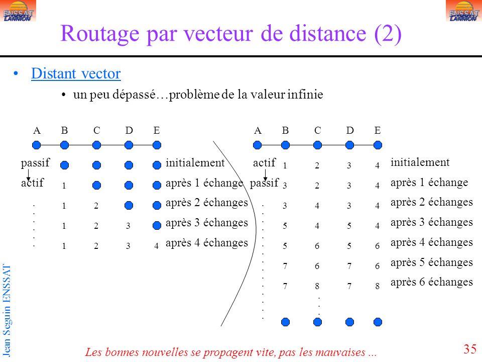 35 Jean Seguin ENSSAT Routage par vecteur de distance (2) Distant vector un peu dépassé…problème de la valeur infinie ABCDEABCDE 1 12 123 1243 1243 3243 3443 5445 7667 7887 5665......