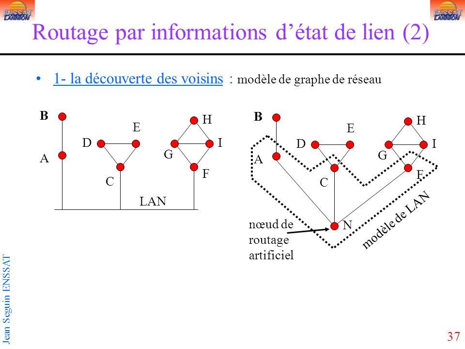 37 Jean Seguin ENSSAT Routage par informations détat de lien (2) 1- la découverte des voisins : modèle de graphe de réseau D C A B E G F H I D C A B E G F H I N LAN modèle de LAN nœud de routage artificiel