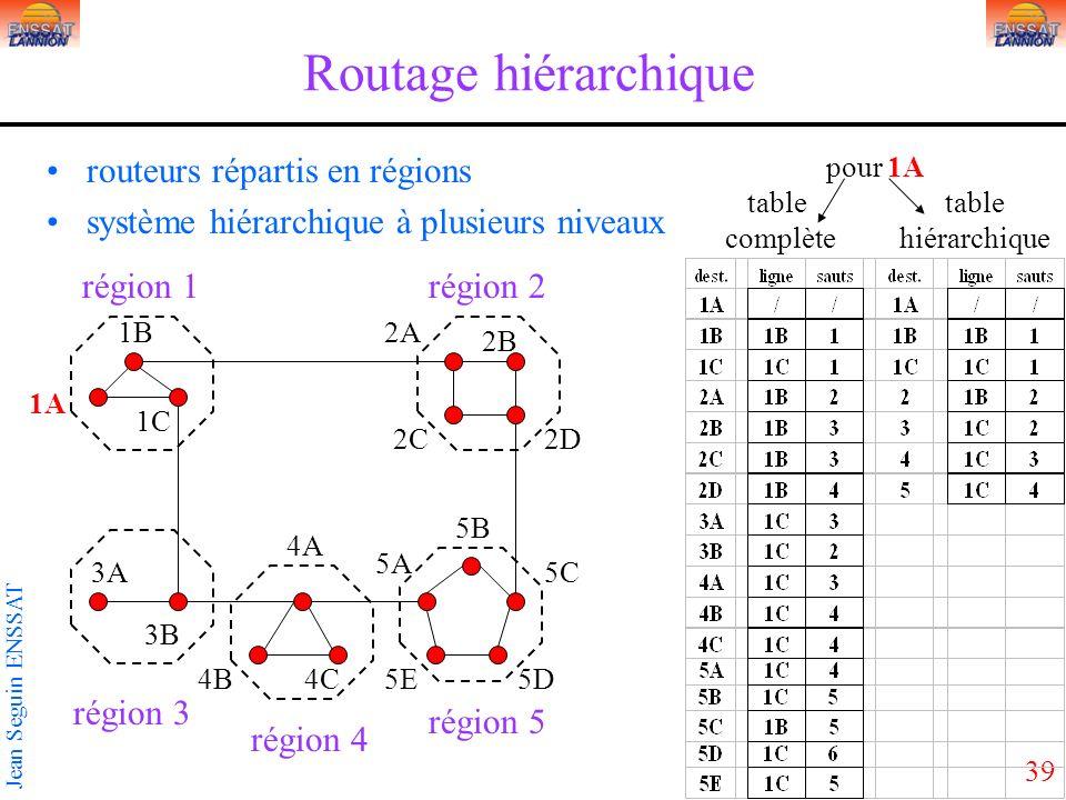 39 Jean Seguin ENSSAT Routage hiérarchique routeurs répartis en régions système hiérarchique à plusieurs niveaux région 1région 2 région 3 région 4 région 5 5C 4A 3A 2D2C 2B 2A 1C 1B 1A 5B 5A 4C4B 3B 5E5D pour 1A table table complète hiérarchique
