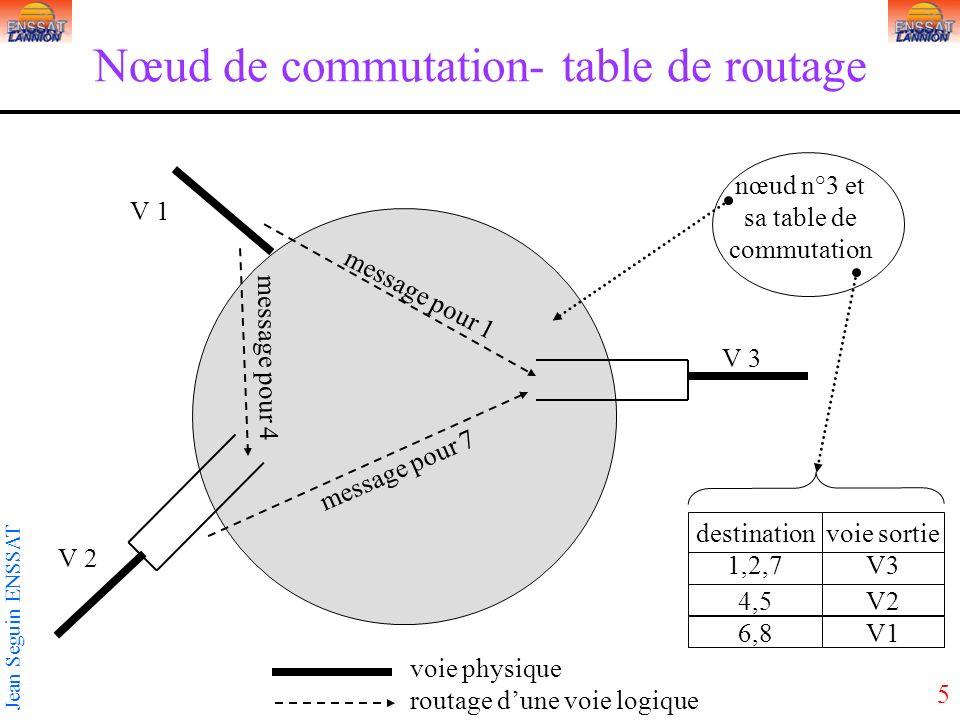5 Jean Seguin ENSSAT Nœud de commutation- table de routage V 3 V 1 V 2 1,2,7 4,5 voie physique routage dune voie logique message pour 1 message pour 4 message pour 7 destination nœud n°3 et sa table de commutation V3 V2 voie sortie 6,8V1