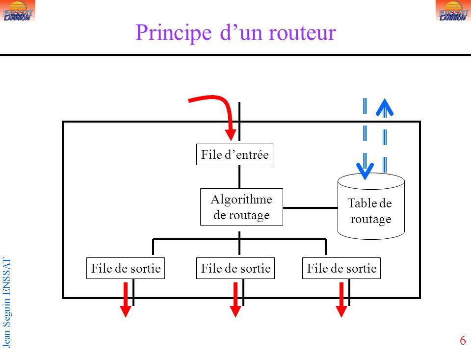 6 Jean Seguin ENSSAT Principe dun routeur File de sortie Algorithme de routage Table de routage File dentrée File de sortie
