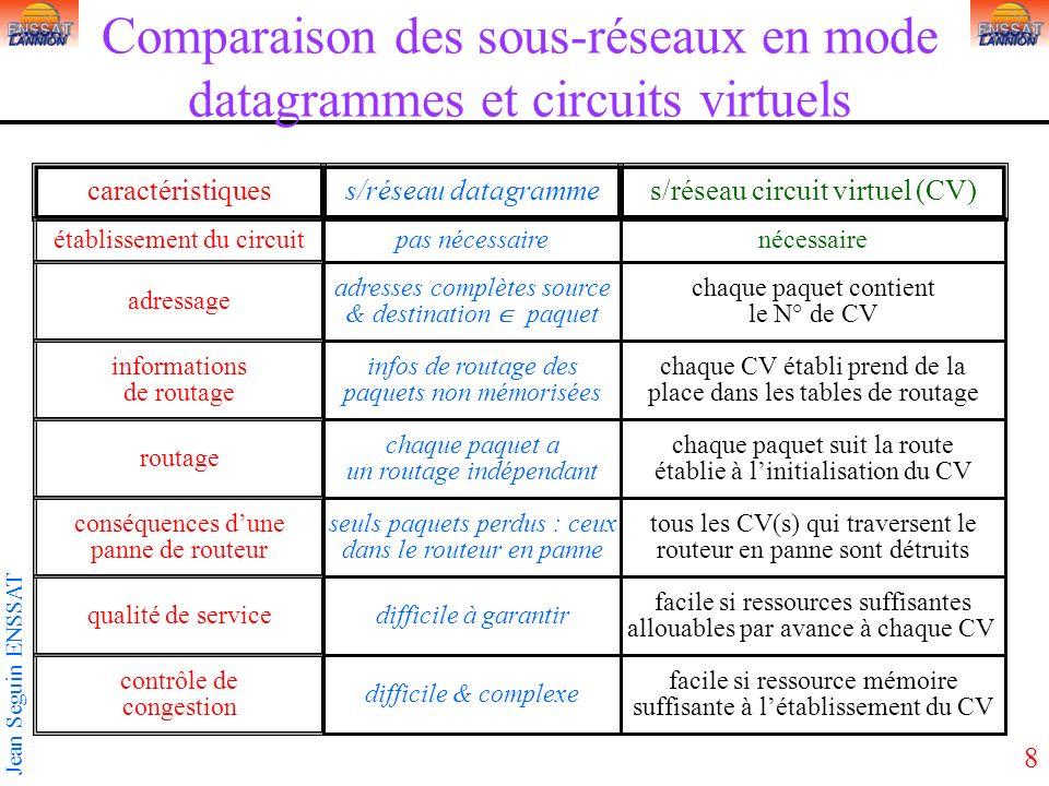 8 Jean Seguin ENSSAT Comparaison des sous-réseaux en mode datagrammes et circuits virtuels caractéristiquess/réseau datagrammes/réseau circuit virtuel
