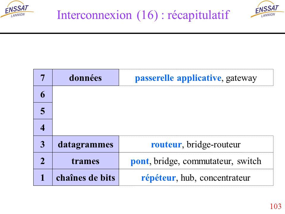 103 Interconnexion (16) : récapitulatif données datagrammes trames chaînes de bits 7 6 5 4 3 2 1 passerelle applicative, gateway routeur, bridge-routeur pont, bridge, commutateur, switch répéteur, hub, concentrateur