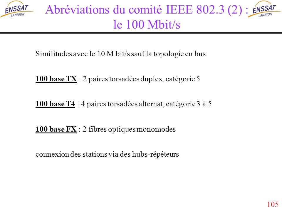 105 Abréviations du comité IEEE 802.3 (2) : le 100 Mbit/s Similitudes avec le 10 M bit/s sauf la topologie en bus 100 base TX : 2 paires torsadées duplex, catégorie 5 100 base T4 : 4 paires torsadées alternat, catégorie 3 à 5 100 base FX : 2 fibres optiques monomodes connexion des stations via des hubs-répéteurs