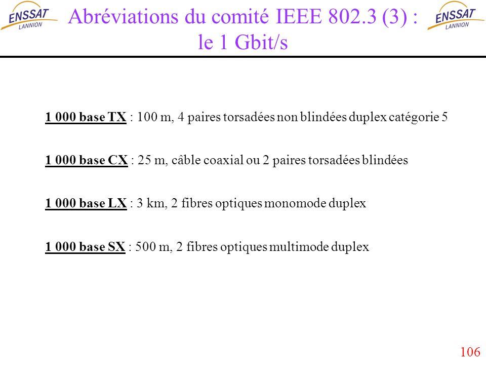 106 Abréviations du comité IEEE 802.3 (3) : le 1 Gbit/s 1 000 base TX : 100 m, 4 paires torsadées non blindées duplex catégorie 5 1 000 base CX : 25 m, câble coaxial ou 2 paires torsadées blindées 1 000 base LX : 3 km, 2 fibres optiques monomode duplex 1 000 base SX : 500 m, 2 fibres optiques multimode duplex