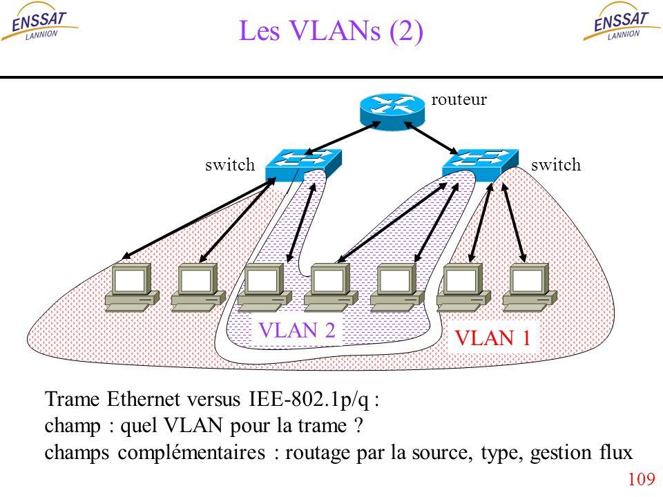 109 Les VLANs (2) routeur switch VLAN 1 VLAN 2 Trame Ethernet versus IEE-802.1p/q : champ : quel VLAN pour la trame .