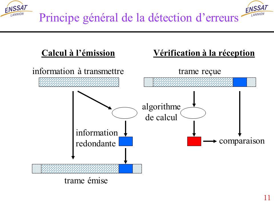 11 Principe général de la détection derreurs information à transmettre algorithme de calcul comparaison information redondante trame émise trame reçue Calcul à lémissionVérification à la réception