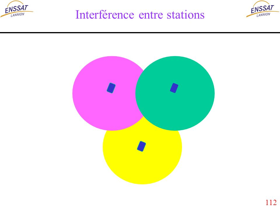 112 Interférence entre stations