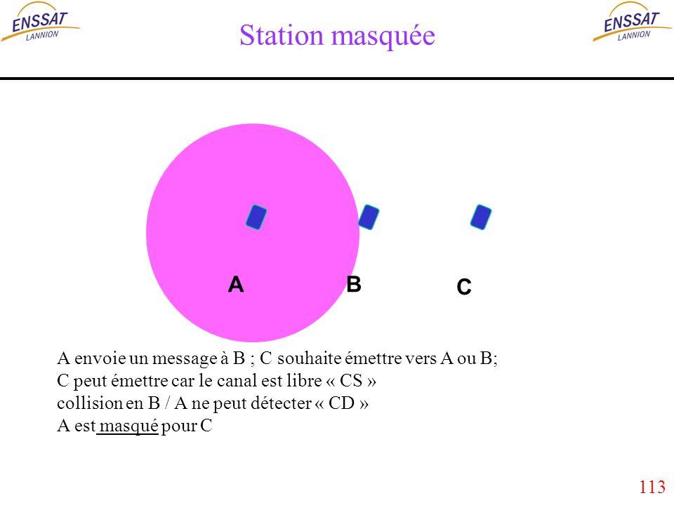 113 Station masquée A envoie un message à B ; C souhaite émettre vers A ou B; C peut émettre car le canal est libre « CS » collision en B / A ne peut détecter « CD » A est masqué pour C AB C