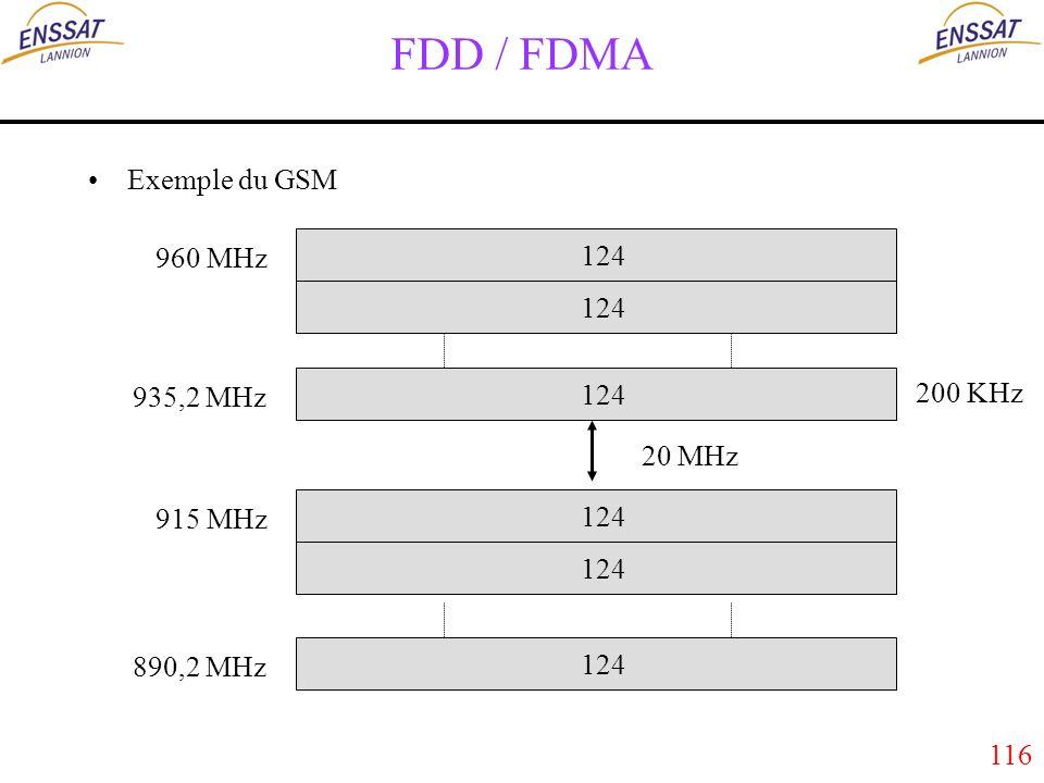 116 FDD / FDMA Exemple du GSM 124 960 MHz 935,2 MHz 915 MHz 890,2 MHz 200 KHz 20 MHz
