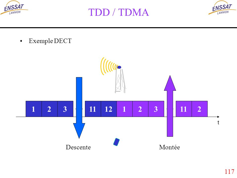 117 TDD / TDMA Exemple DECT 123111212112 t 3 DescenteMontée