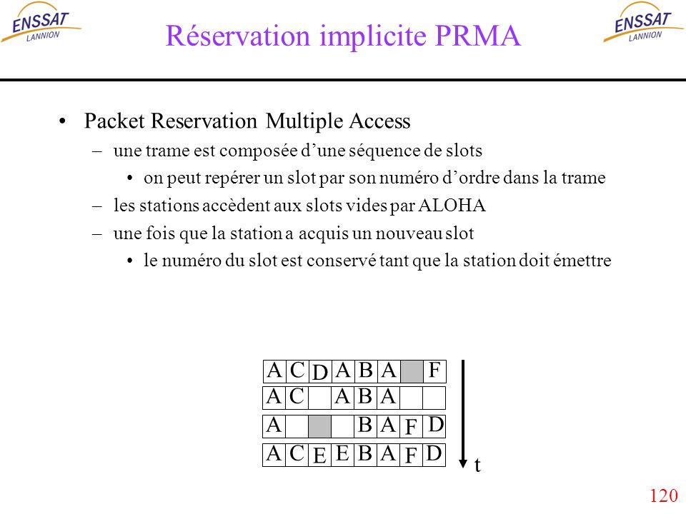 120 Réservation implicite PRMA Packet Reservation Multiple Access –une trame est composée dune séquence de slots on peut repérer un slot par son numéro dordre dans la trame –les stations accèdent aux slots vides par ALOHA –une fois que la station a acquis un nouveau slot le numéro du slot est conservé tant que la station doit émettre D CABAFA CABAA F BAA EF EBADA D C t