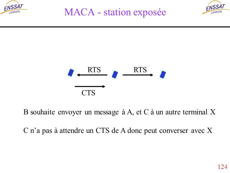 124 MACA - station exposée RTS CTS RTS B souhaite envoyer un message à A, et C à un autre terminal X C na pas à attendre un CTS de A donc peut converser avec X