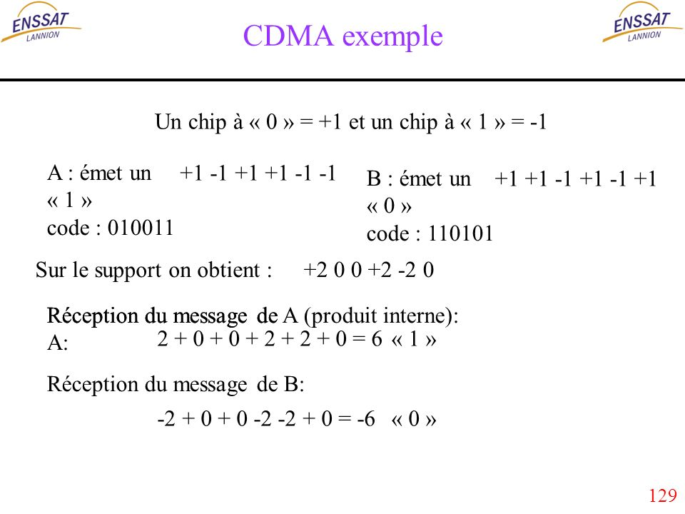 129 CDMA exemple A : émet un « 1 » code : 010011 Un chip à « 0 » = +1 et un chip à « 1 » = -1 +1 -1 +1 +1 -1 -1 B : émet un « 0 » code : 110101 +1 +1 -1 +1 -1 +1 Sur le support on obtient :+2 0 0 +2 -2 0 Réception du message de A (produit interne): Réception du message de B: 2 + 0 + 0 + 2 + 2 + 0 = 6« 1 » -2 + 0 + 0 -2 -2 + 0 = -6 Réception du message de A: « 0 »