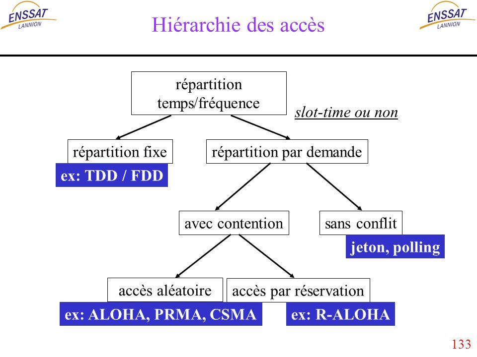 133 Hiérarchie des accès répartition temps/fréquence répartition par demande avec contentionsans conflit accès aléatoire accès par réservation répartition fixe ex: TDD / FDD ex: ALOHA, PRMA, CSMA jeton, polling ex: R-ALOHA slot-time ou non