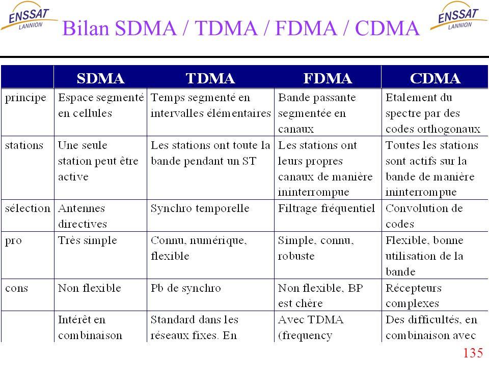 135 Bilan SDMA / TDMA / FDMA / CDMA
